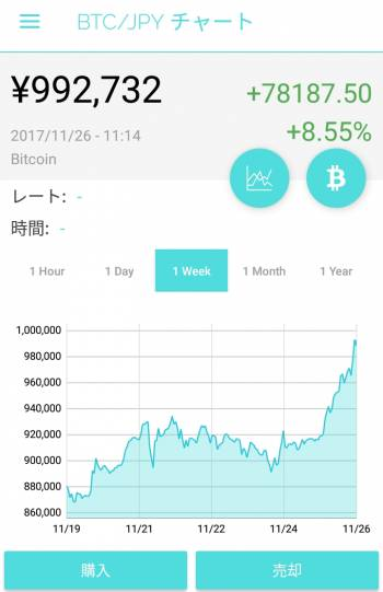 ビットコイン(2017/11/26 11:20)塚本 アリサのブログ画像